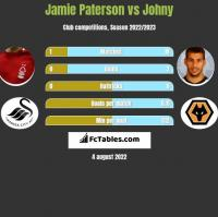 Jamie Paterson vs Johny h2h player stats