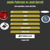 Jamie Paterson vs Josh Barrett h2h player stats