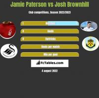 Jamie Paterson vs Josh Brownhill h2h player stats