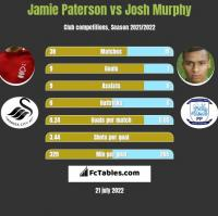 Jamie Paterson vs Josh Murphy h2h player stats