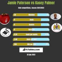 Jamie Paterson vs Kasey Palmer h2h player stats