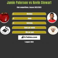 Jamie Paterson vs Kevin Stewart h2h player stats