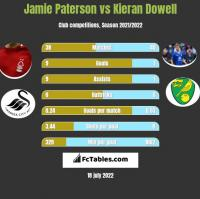 Jamie Paterson vs Kieran Dowell h2h player stats