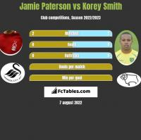 Jamie Paterson vs Korey Smith h2h player stats