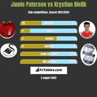 Jamie Paterson vs Krystian Bielik h2h player stats