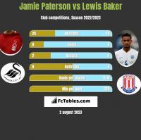 Jamie Paterson vs Lewis Baker h2h player stats
