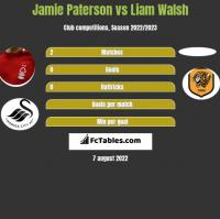 Jamie Paterson vs Liam Walsh h2h player stats