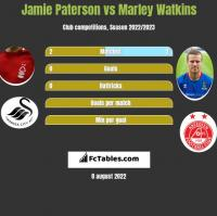 Jamie Paterson vs Marley Watkins h2h player stats