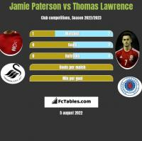 Jamie Paterson vs Thomas Lawrence h2h player stats