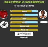 Jamie Paterson vs Tom Huddlestone h2h player stats
