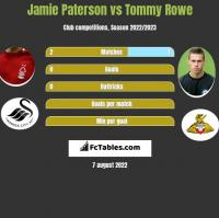 Jamie Paterson vs Tommy Rowe h2h player stats