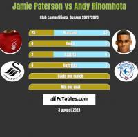 Jamie Paterson vs Andy Rinomhota h2h player stats