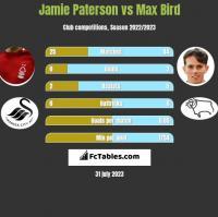 Jamie Paterson vs Max Bird h2h player stats