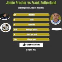 Jamie Proctor vs Frank Sutherland h2h player stats