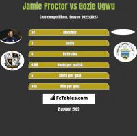 Jamie Proctor vs Gozie Ugwu h2h player stats