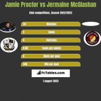 Jamie Proctor vs Jermaine McGlashan h2h player stats