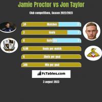 Jamie Proctor vs Jon Taylor h2h player stats