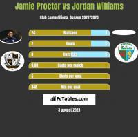 Jamie Proctor vs Jordan Williams h2h player stats