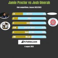 Jamie Proctor vs Josh Umerah h2h player stats
