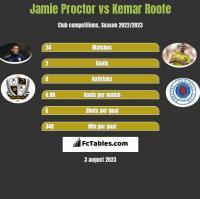 Jamie Proctor vs Kemar Roofe h2h player stats