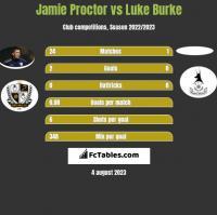 Jamie Proctor vs Luke Burke h2h player stats