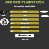 Jamie Proctor vs Matthew Kosylo h2h player stats