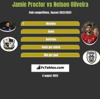 Jamie Proctor vs Nelson Oliveira h2h player stats