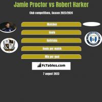Jamie Proctor vs Robert Harker h2h player stats