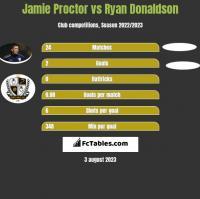 Jamie Proctor vs Ryan Donaldson h2h player stats