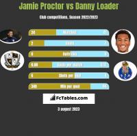 Jamie Proctor vs Danny Loader h2h player stats