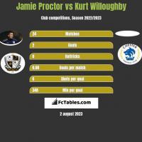 Jamie Proctor vs Kurt Willoughby h2h player stats