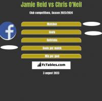 Jamie Reid vs Chris O'Neil h2h player stats