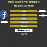 Jamie Reid vs Paul McManus h2h player stats