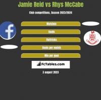 Jamie Reid vs Rhys McCabe h2h player stats