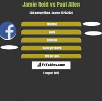 Jamie Reid vs Paul Allen h2h player stats