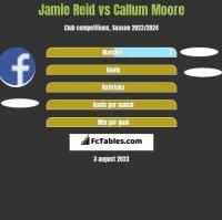 Jamie Reid vs Callum Moore h2h player stats