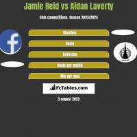 Jamie Reid vs Aidan Laverty h2h player stats