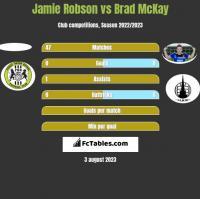 Jamie Robson vs Brad McKay h2h player stats