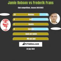 Jamie Robson vs Frederik Frans h2h player stats