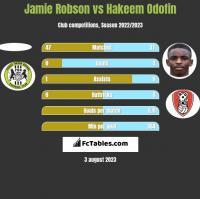 Jamie Robson vs Hakeem Odofin h2h player stats