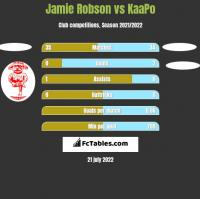 Jamie Robson vs KaaPo h2h player stats