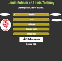 Jamie Robson vs Lewis Toshney h2h player stats