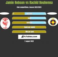 Jamie Robson vs Rachid Bouhenna h2h player stats