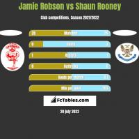 Jamie Robson vs Shaun Rooney h2h player stats