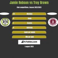 Jamie Robson vs Troy Brown h2h player stats