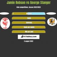 Jamie Robson vs George Stanger h2h player stats