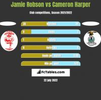 Jamie Robson vs Cameron Harper h2h player stats