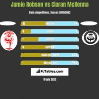 Jamie Robson vs Ciaran McKenna h2h player stats
