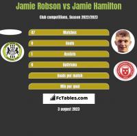 Jamie Robson vs Jamie Hamilton h2h player stats