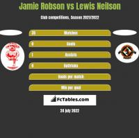 Jamie Robson vs Lewis Neilson h2h player stats